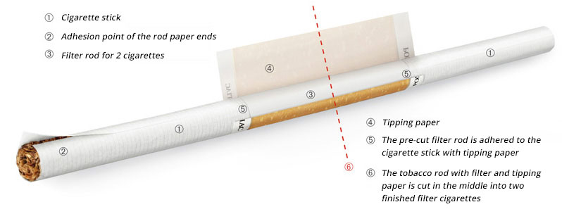 Cigarette production illustration